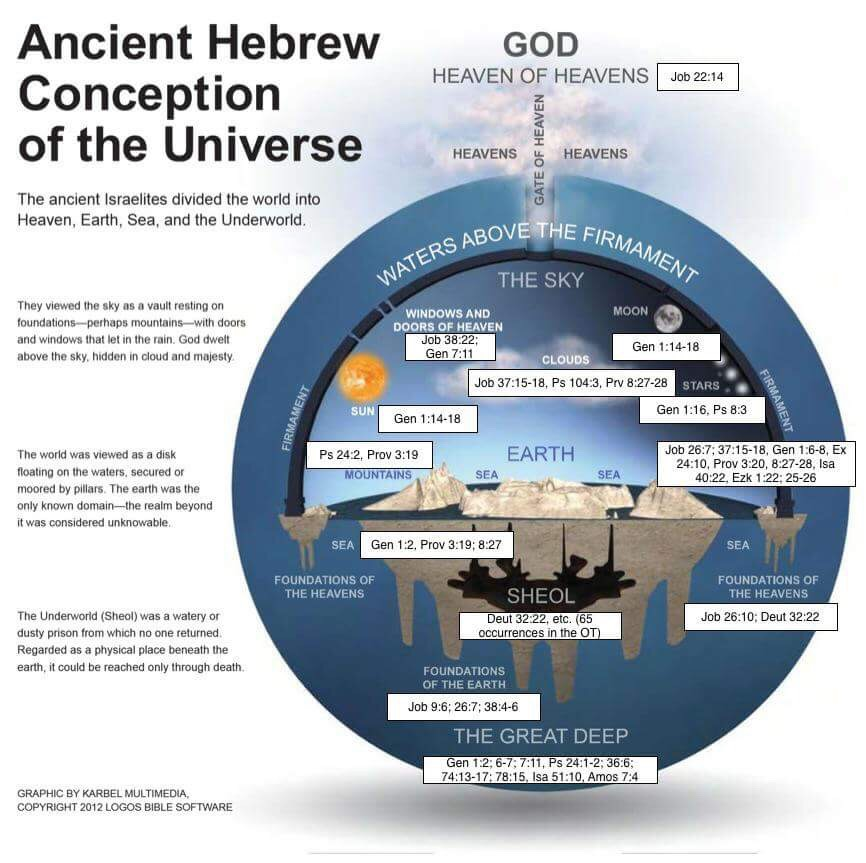 Ancient Hebrew Flat Earth Map.The Babylonian Map Of The World